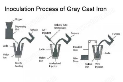 inoculation process of gray cast iron