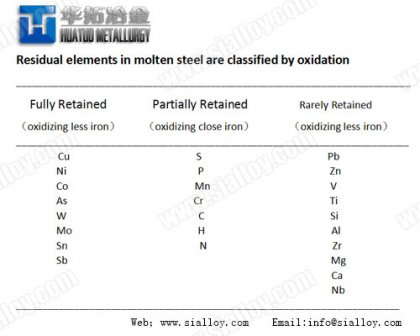 problem of residual elements in steel